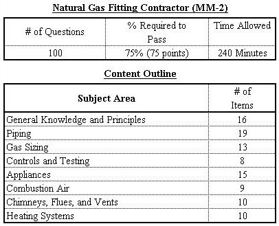 New Mexico Content Outline, Natural Gas Fitting Contractor